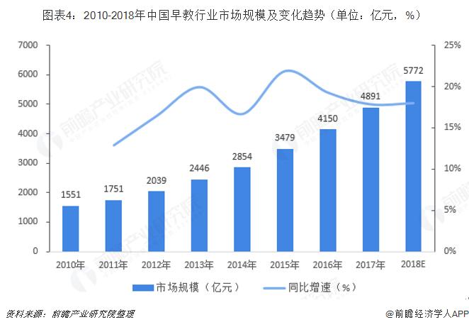 图表4:2010-2018年中国早教行业市场规模及变化趋势(单位:亿元,%)