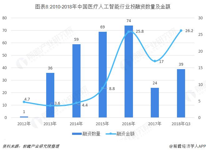 图表8:2010-2018年中国医疗人工智能行业投融资数量及金额