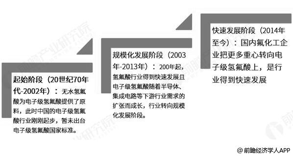 我国电子级氢氟酸行业发展历程分析情况