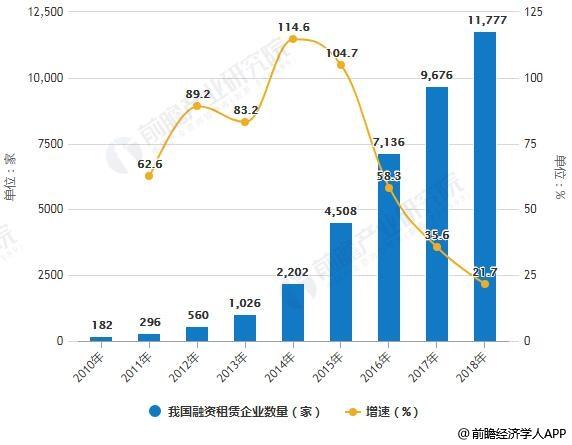 2010-2018年我国融资租赁企业数量统计及增长情况