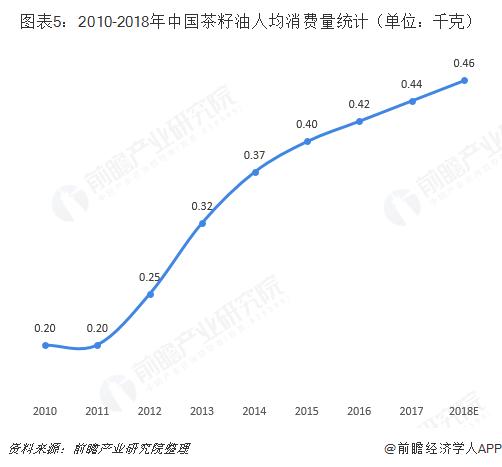 图表5:2010-2018年中国茶籽油人均消费量统计(单位:千克)