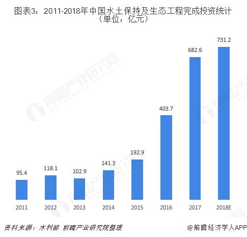 图表3:2011-2018年中国水土保持及生态工程完成投资统计(单位:亿元)