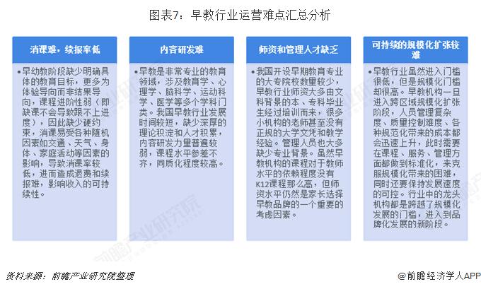 图表7:早教行业运营难点汇总分析