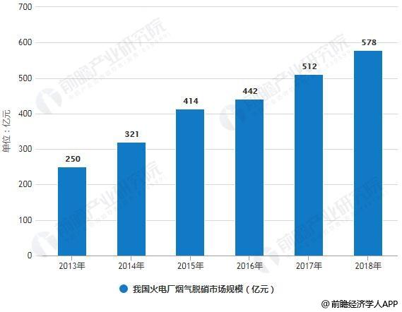 2013-2018年我国火电厂烟气脱硝市场规模统计情况及预测