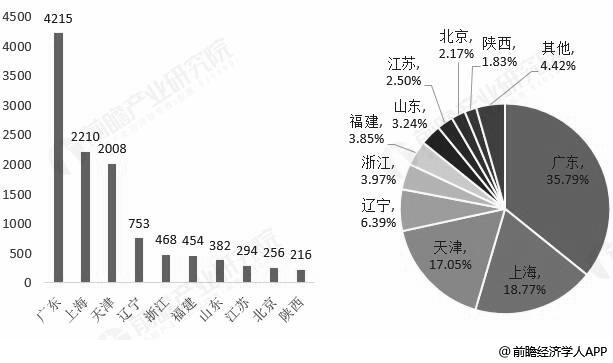 2018年我国各省市融资租赁企业数量TOP10市场格局分布情况