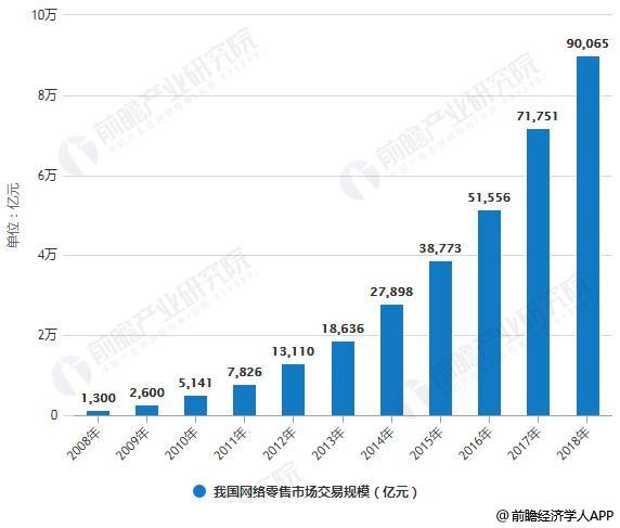 2008-2018年我国网络零售市场交易规模统计情况