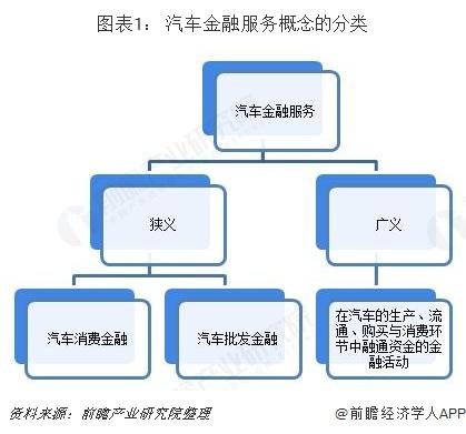 圖表1: 汽車金融服務概念的分類