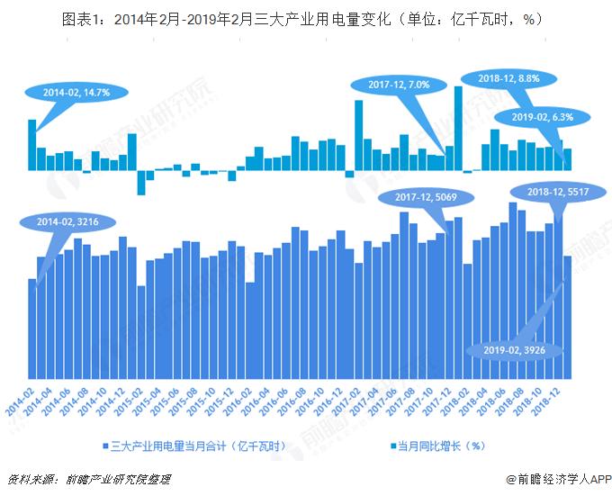 图表1:2014年2月-2019年2月三大产业用电量变化(单位:亿千瓦时,%)
