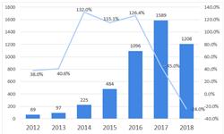 2019年<em>工业</em><em>无人机</em>行业技术发展现状分析与发展趋势:西北工业大学专利申请最多【组图】
