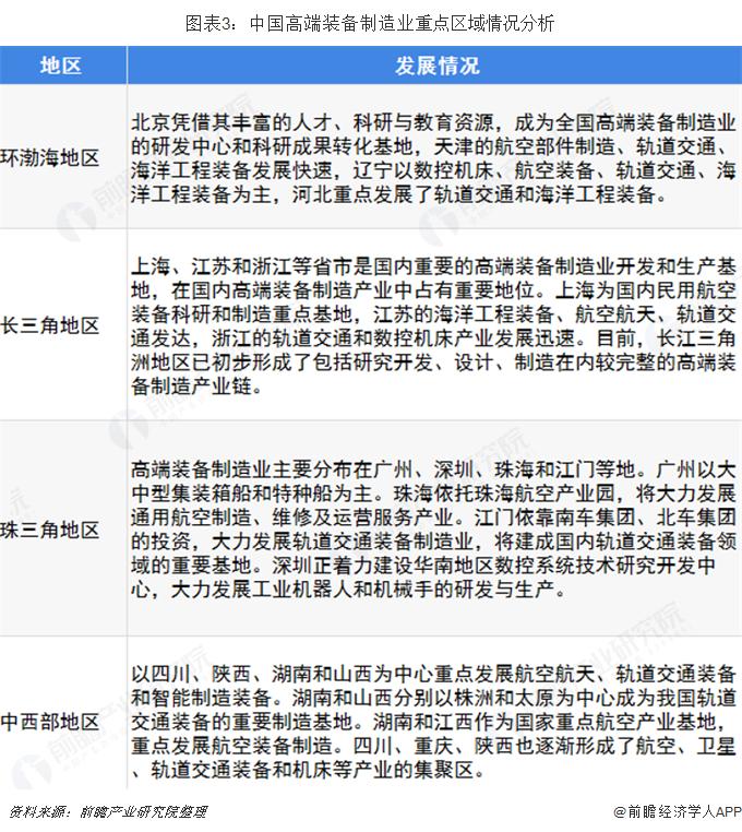 图表3:中国高端装备制造业重点区域情况分析