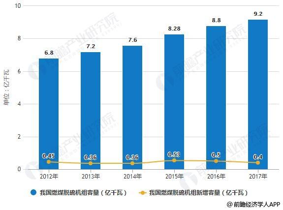 2012-2017年我国燃煤脱硫机组容量统计及增长情况
