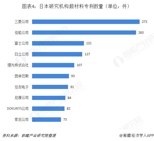 图表4:日本研究机构超材料专利数量(单位:件)