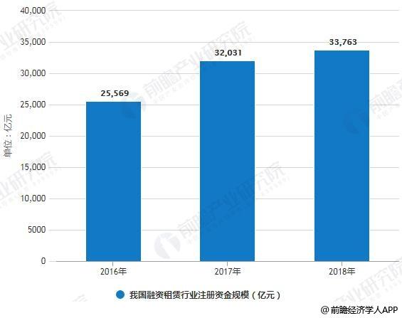 2016-2018年我国融资租赁行业注册资金规模统计情况