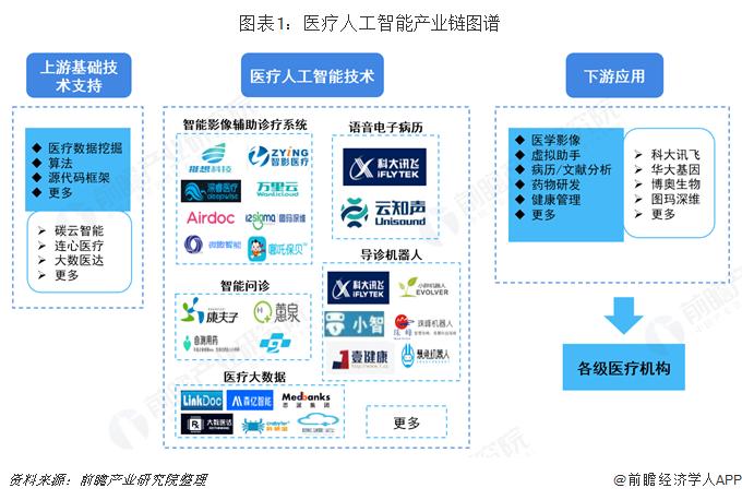 图表1:医疗人工智能产业链图谱