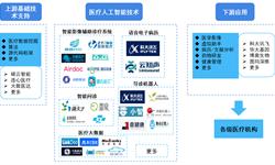 预见2019:《中国医疗人工智能产业全景图谱》(附市场规模、产业布局、投资现状、趋势等)