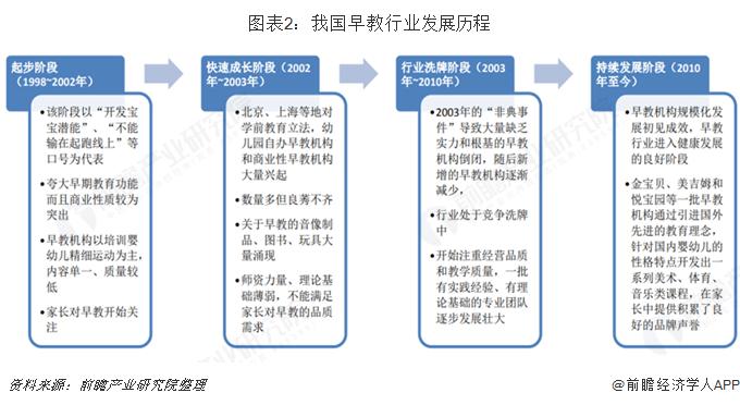 图表2:我国早教行业发展历程