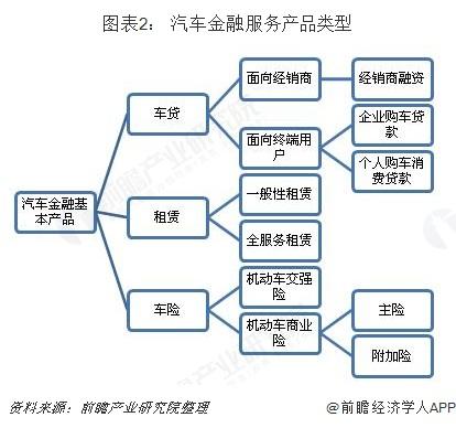 圖表2: 汽車金融服務產品類型
