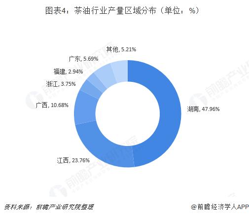 图表4:茶油行业产量区域分布(单位:%)
