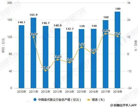 2010-2018年中国袋式除尘行业总产值统计及增长情况预测