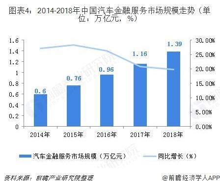 图表4:2014-2018年中国汽车金融服务市场规模走势(单位:万亿元,%)
