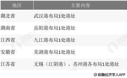 中国长江干线沿江LNG码头布局方案统计情况