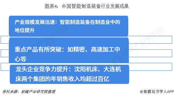 图表4:中国智能制造装备行业发展成果