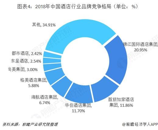 图表4:2018年中国酒店行业品牌竞争格局(单位:%)