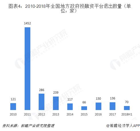图表4:2010-2018年全国地方政府投融资平台退出数量(单位:家)