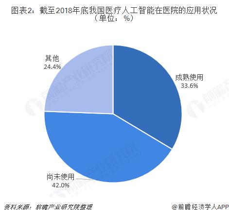 图表2:截至2018年底我国医疗人工智能在医院的应用状况(单位:%)