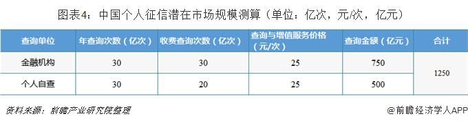 图表4:中国个人征信潜在市场规模测算(单位:亿次,元/次,亿元)