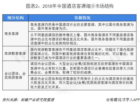 图表2:2018年中国酒店客源细分市场结构