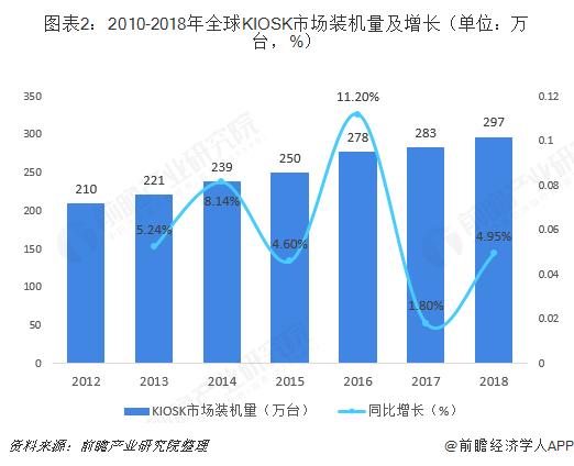 图表2:2010-2018年全球KIOSK市场装机量及增长(单位:万台,%)