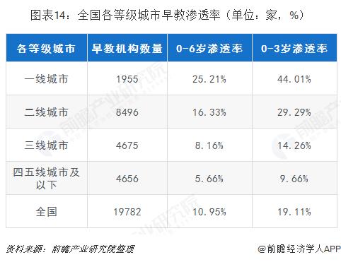 图表14:全国各等级城市早教渗透率(单位:家,%)