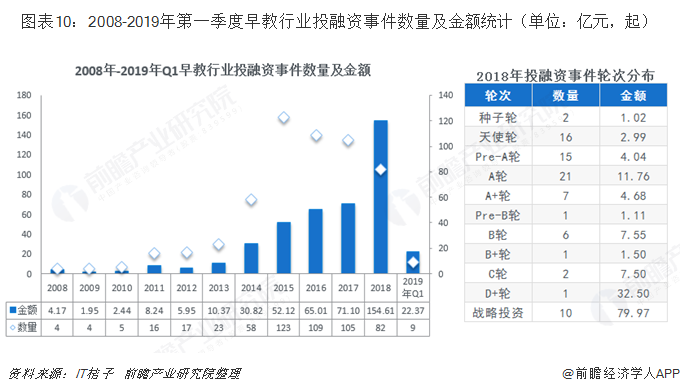图表10:2008-2019年第一季度早教行业投融资事件数量及金额统计(单位:亿元,起)