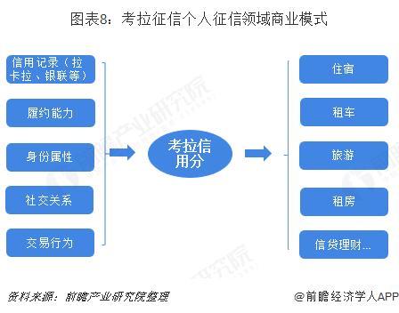 图表8:考拉征信个人征信领域商业模式