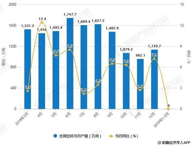 2018-2019年2月全国饮料产量统计及增长情况