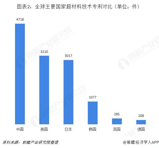 图表2:全球主要国家超材料技术专利?#21592;齲?#21333;位:件)