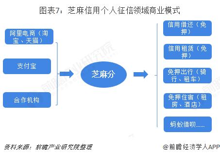图表7:芝麻信用个人征信领域商业模式