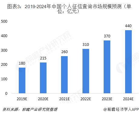 图表3:2019-2024年中国个人征信查询市场规模预测(单位:亿元)