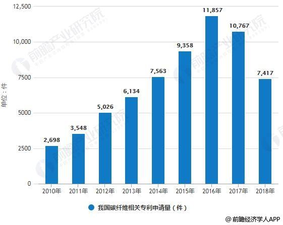 2010-2018年我国碳纤维相关专利申请量统计情况