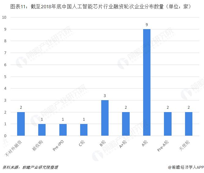 图表11:截至2018年底中国人工智能芯片行业融资轮次企业分布数量(单位:家)