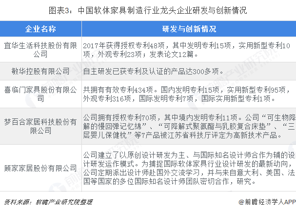图表3:中国软体家具制造行业龙头企业研发与创新情况
