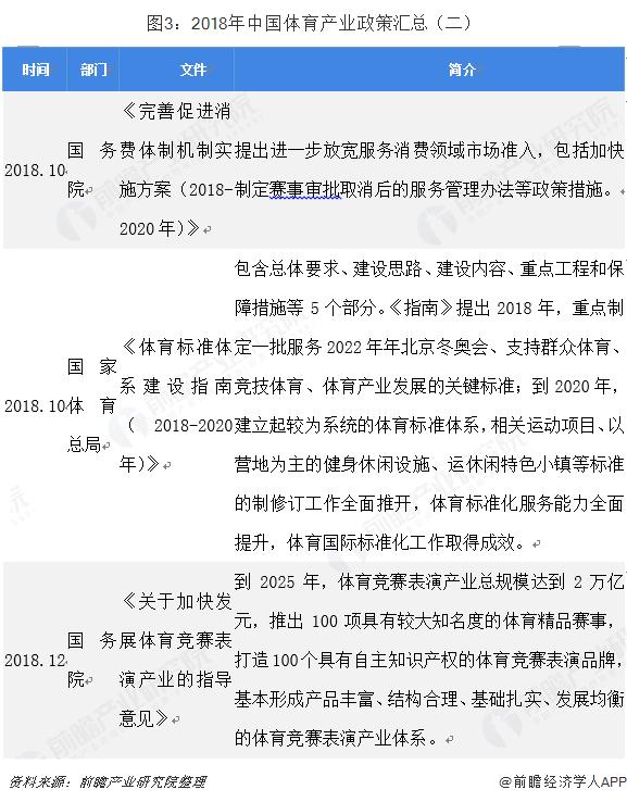 图3:2018年中国体育产业政策汇总(二)