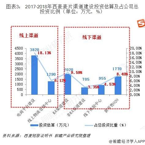 图表3: 2017-2018年西麦麦片渠道建设投资估算及占公司总投资比例(单位:万元,%)