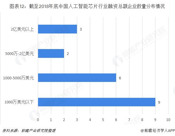 图表12:截至2018年底中国人工智能芯片行业融资总额企业数量分布情况