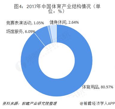 图4:2017年中国体育产业结构情况(单位:%)