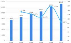 2018年中国计算机系统集成行业发展现状与市场趋势 行业准入门槛降低【组图】