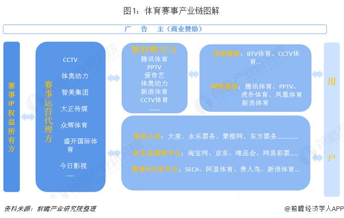 图1:体育赛事产业链图解