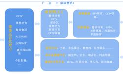 预见2019:《2019年中国体育赛事产业全景图谱》(附市场规模、产业结构、竞争格局)