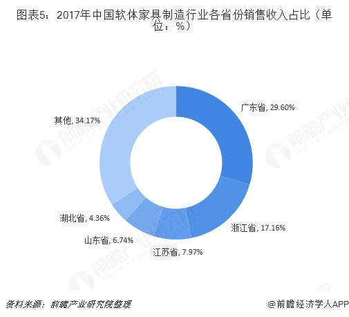 图表5:2017年中国软体家具制造行业各省份销售收入占比(单位:%)